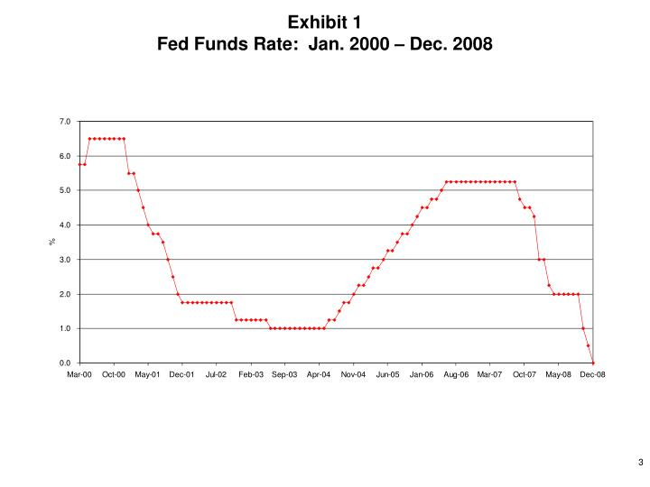 Exhibit 1 fed funds rate jan 2000 dec 2008