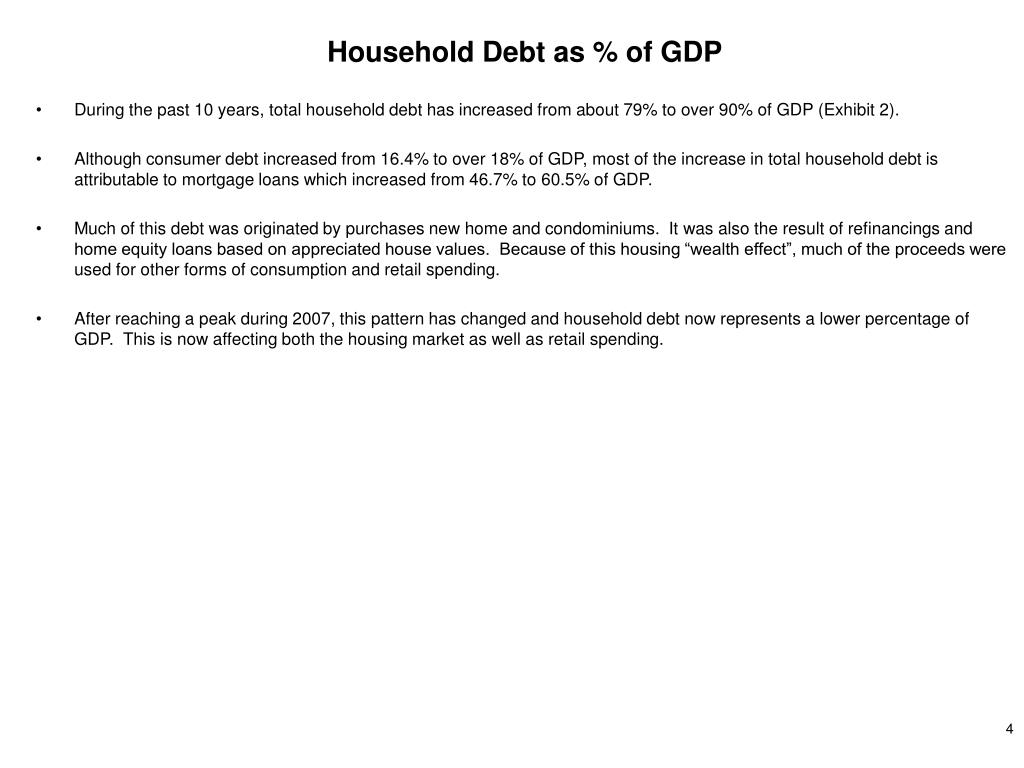 Household Debt as % of GDP