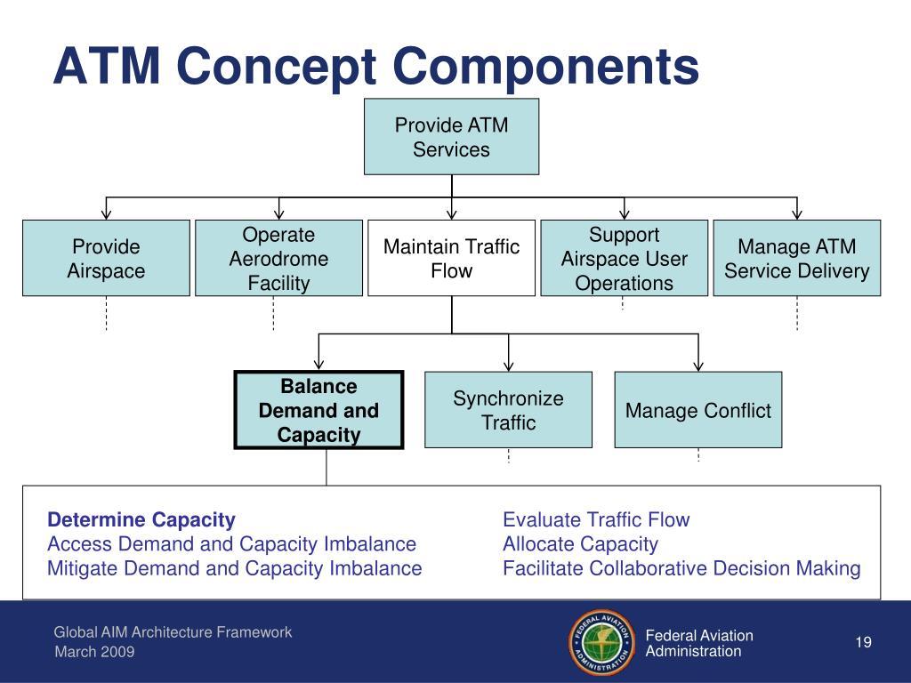 ATM Concept Components