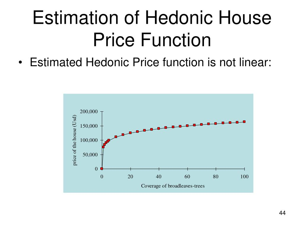 Estimation of Hedonic House Price Function