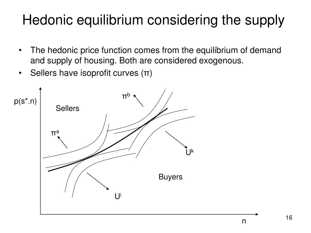 Hedonic equilibrium considering the supply