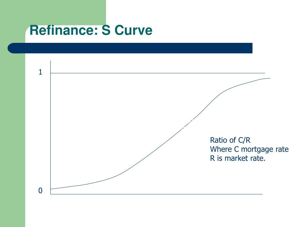 Refinance: S Curve