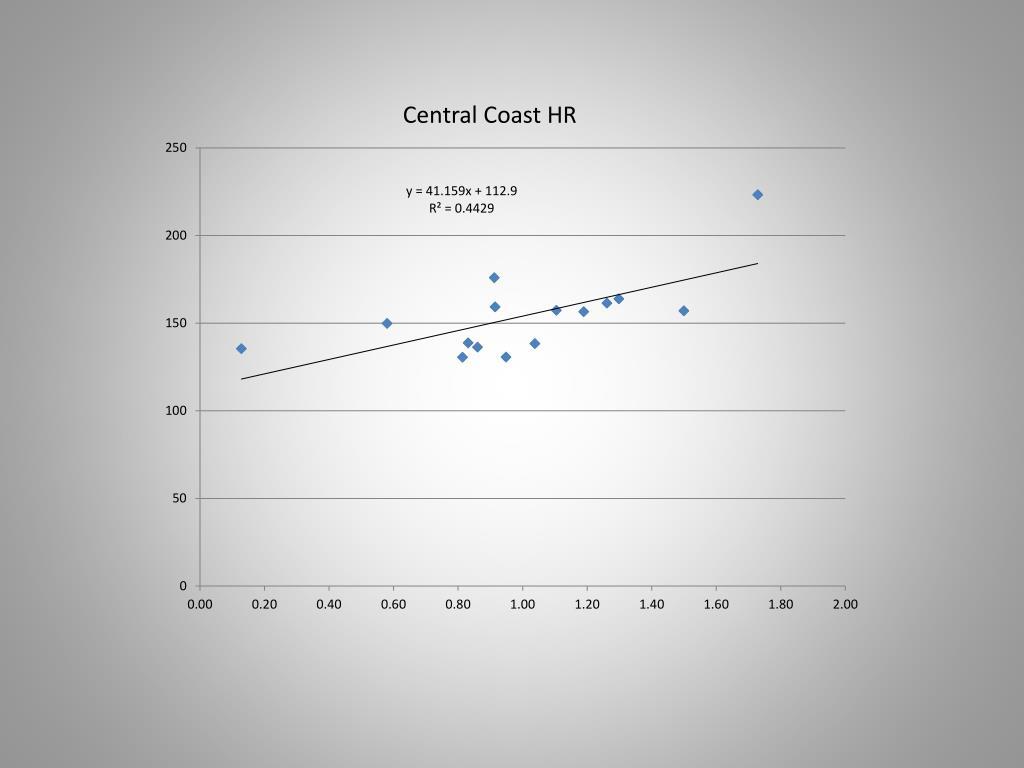 Central Coast HR