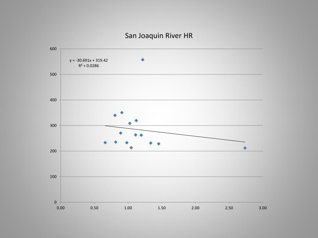 San Joaquin River HR