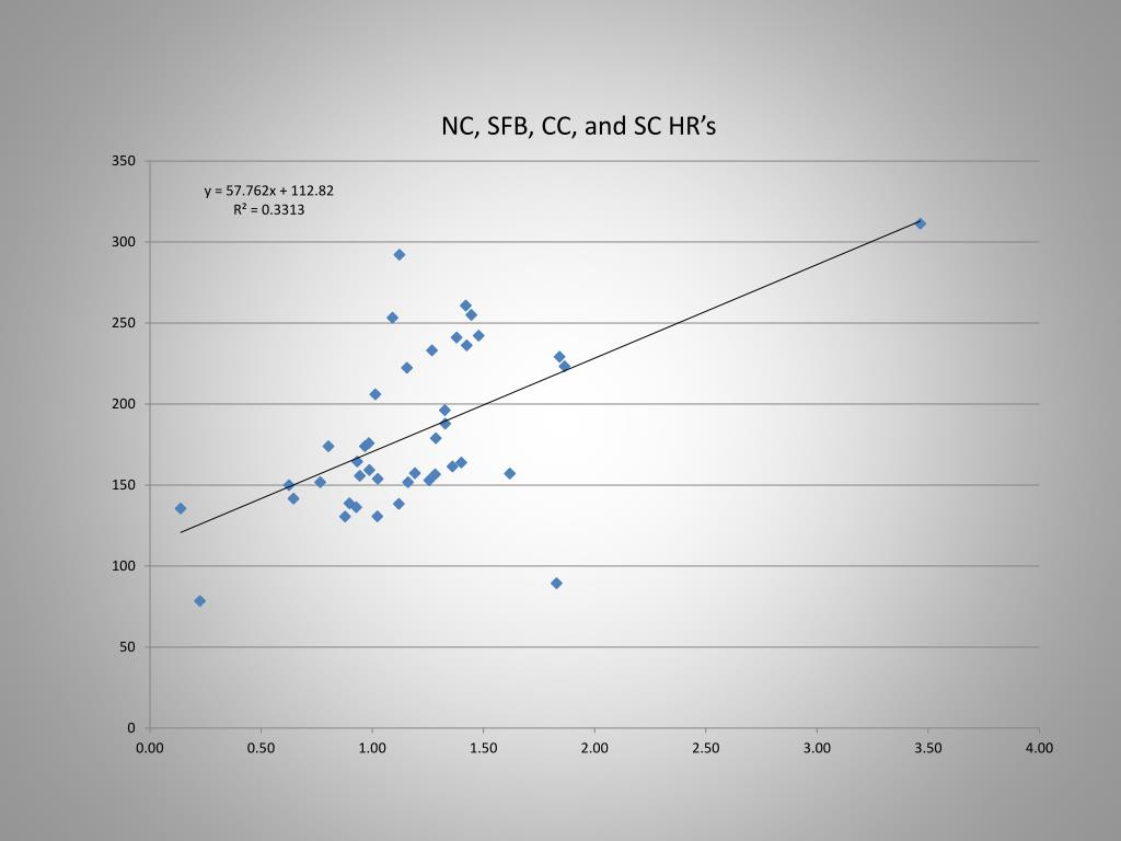 NC, SFB, CC, and SC HR's