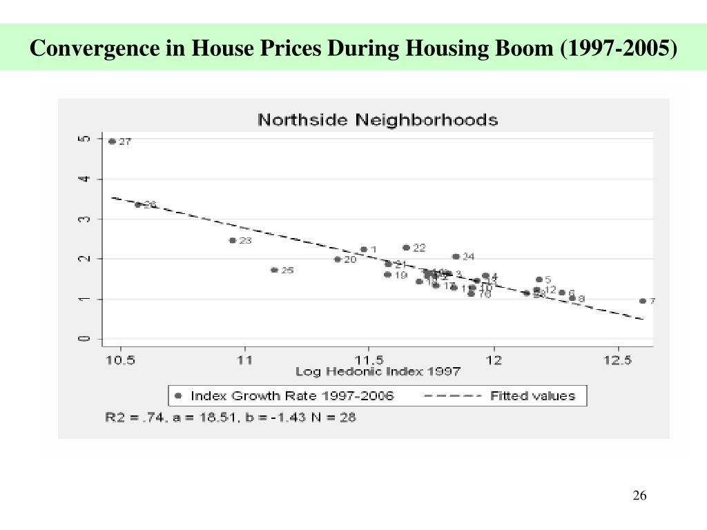 Convergence in House Prices During Housing Boom (1997-2005)
