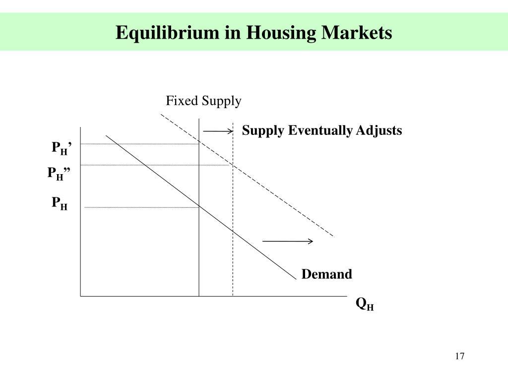 Equilibrium in Housing Markets
