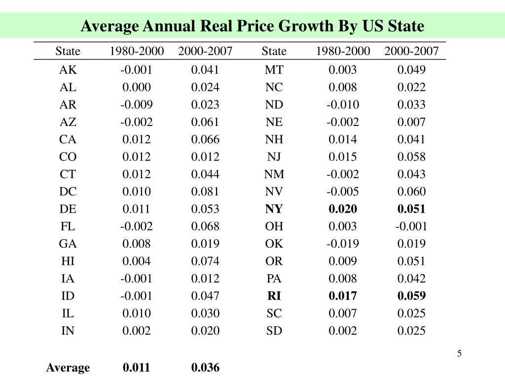 Average Annual Real Price Growth By US State
