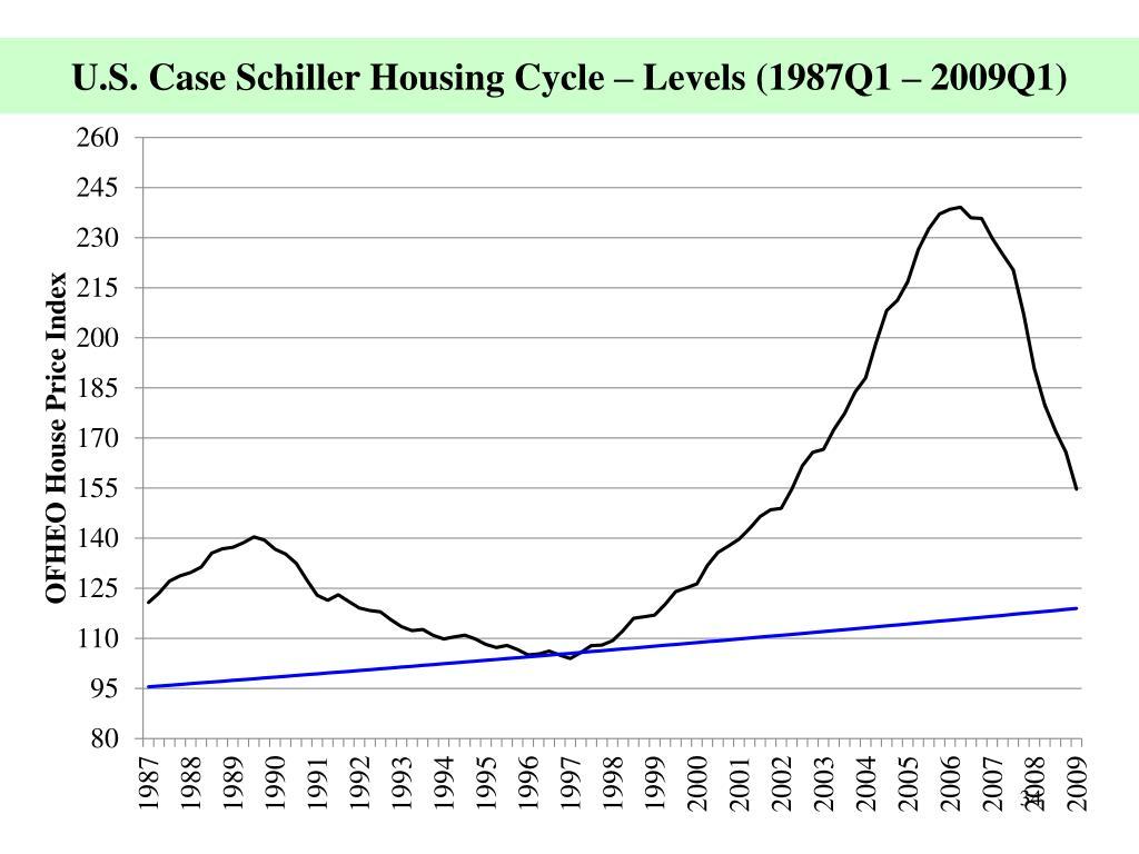 U.S. Case Schiller Housing Cycle – Levels (1987Q1 – 2009Q1)