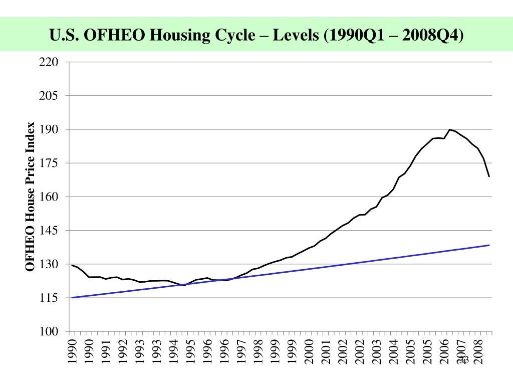 U.S. OFHEO Housing Cycle – Levels (1990Q1 – 2008Q4)