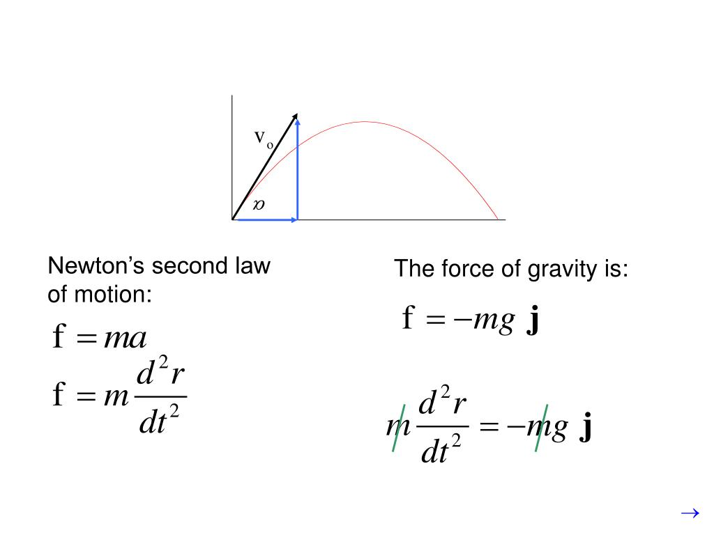 Newton's second law of motion:
