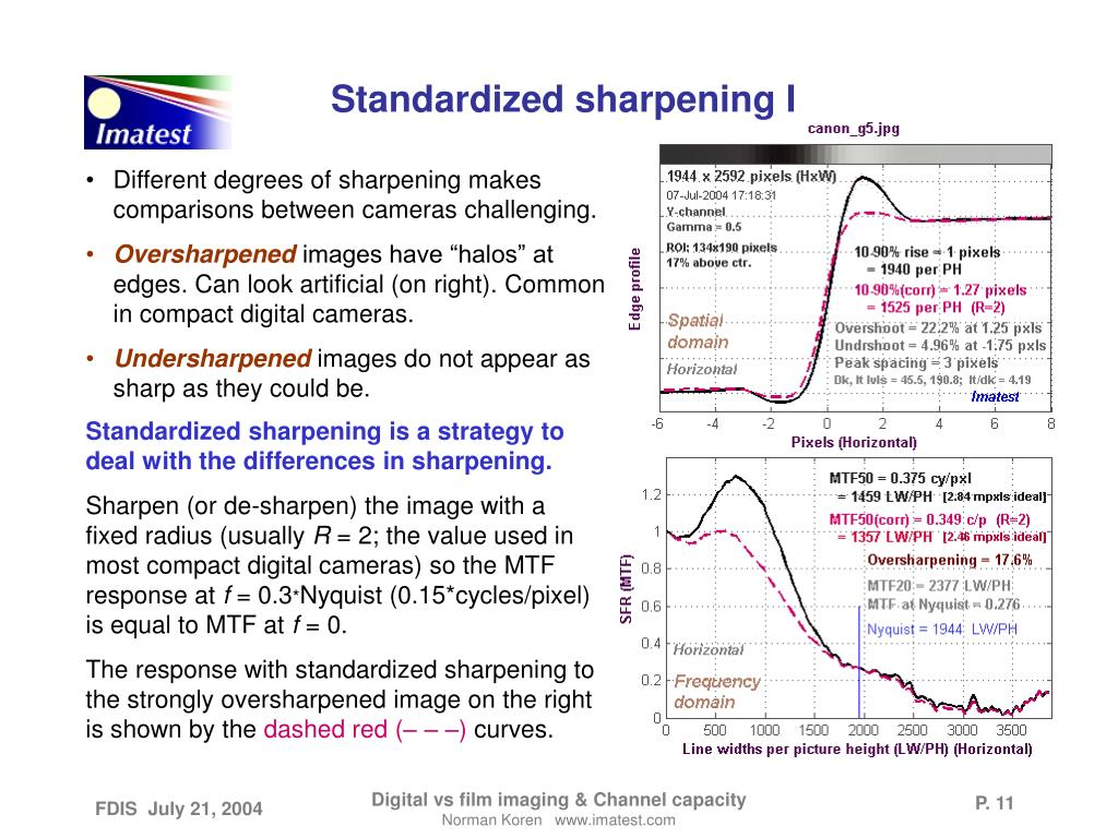 Standardized sharpening I