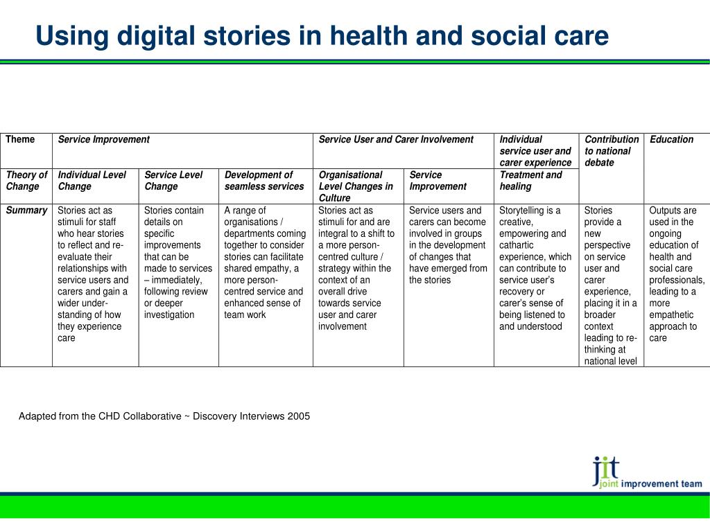 Using digital stories in health and social care