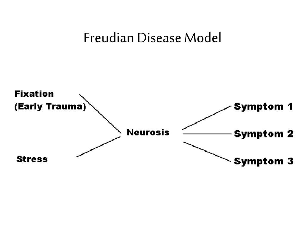 Freudian Disease Model