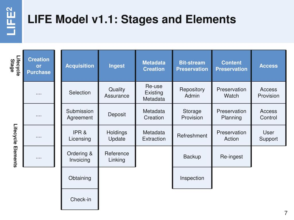 LIFE Model v1.1: Stages and Elements