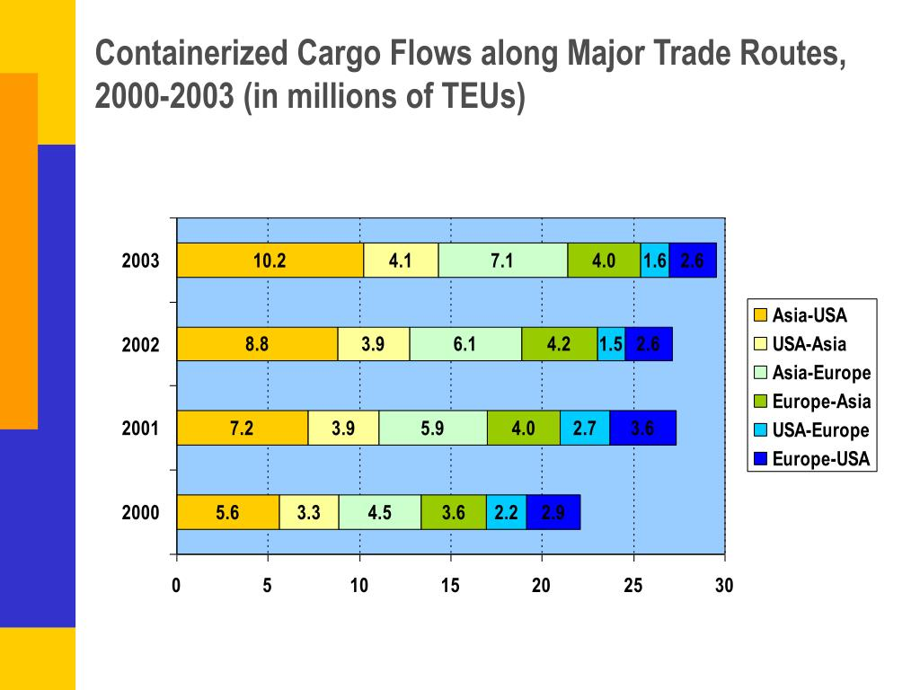 Containerized Cargo Flows along Major Trade Routes, 2000-2003 (in millions of TEUs)