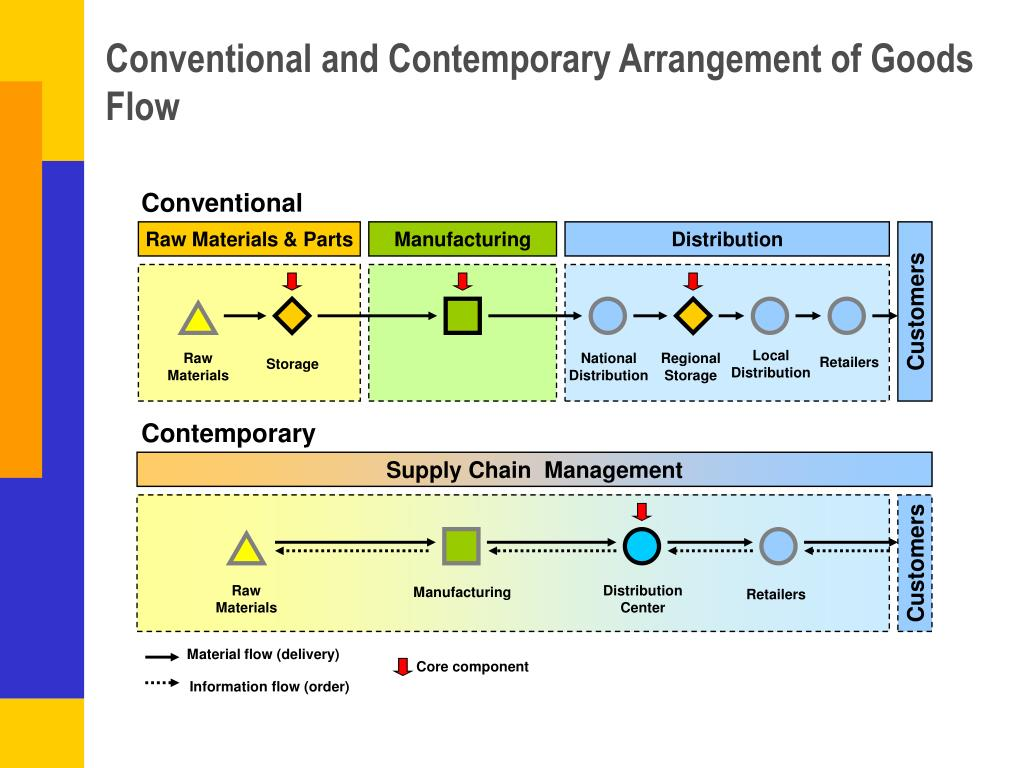Conventional and Contemporary Arrangement of Goods Flow
