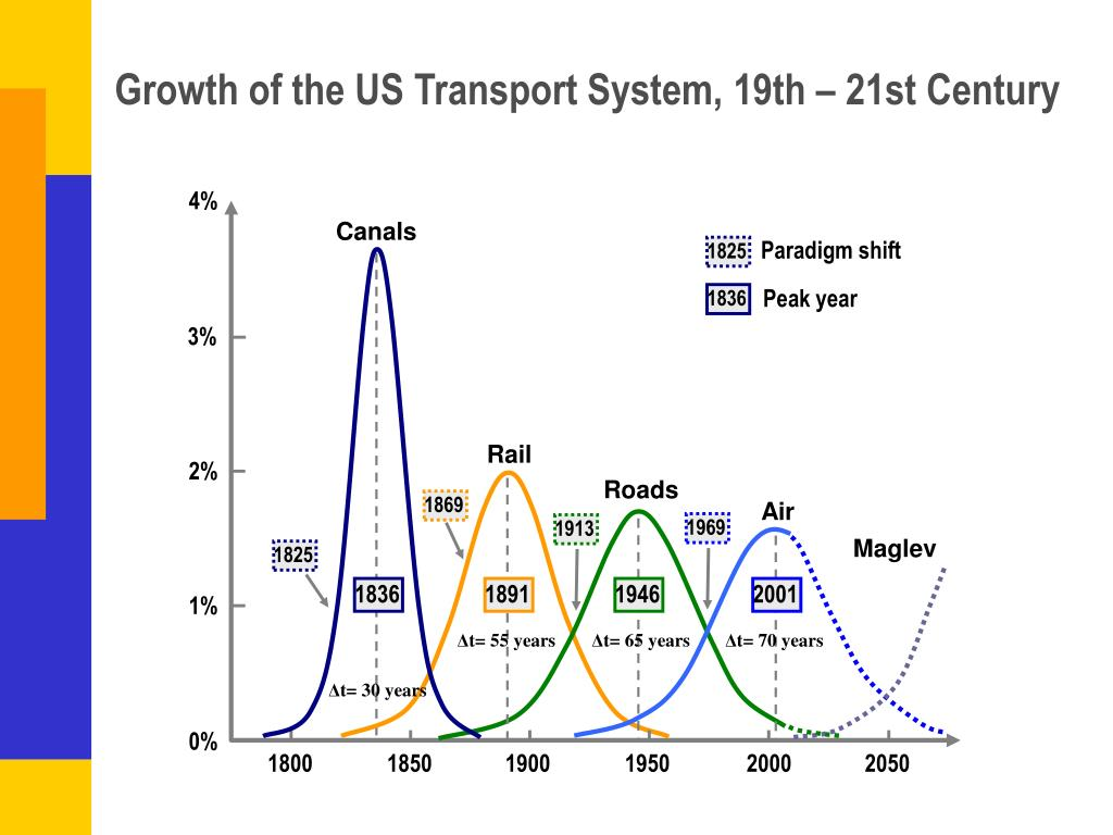 Growth of the US Transport System, 19th – 21st Century
