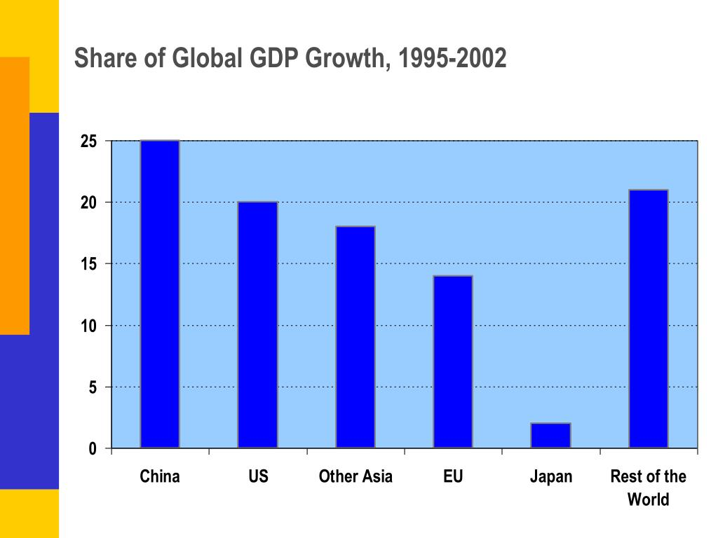 Share of Global GDP Growth, 1995-2002