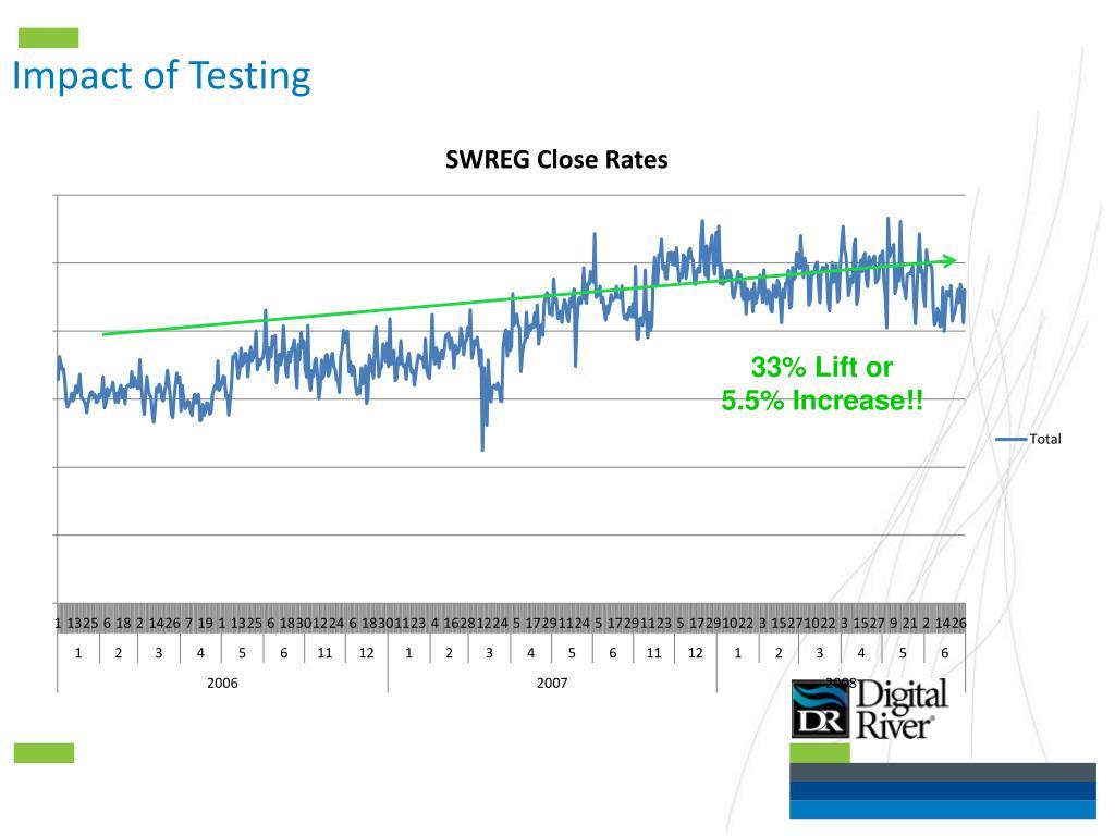 Impact of Testing