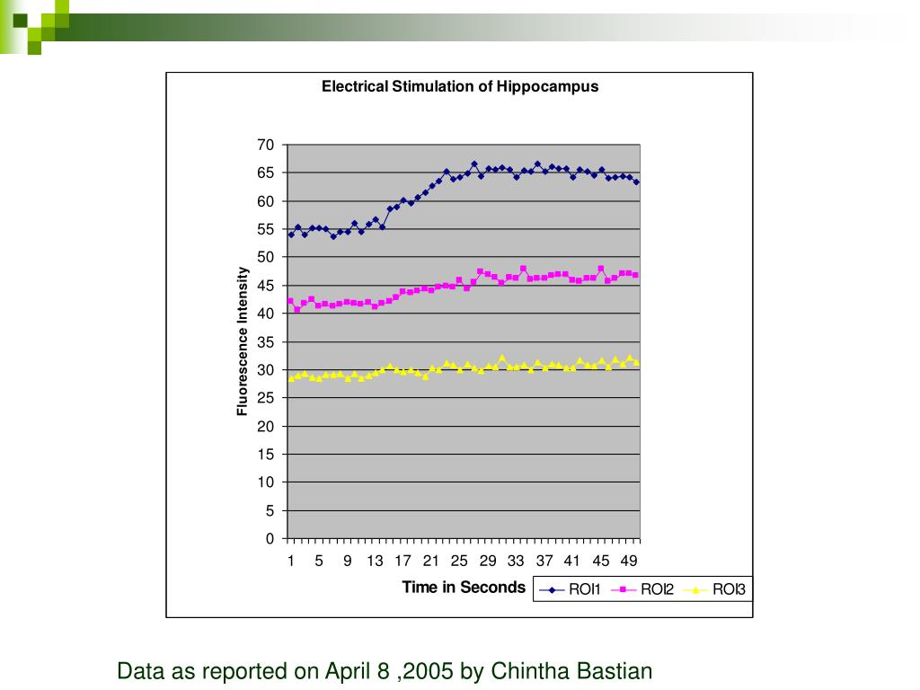 Data as reported on April 8 ,2005 by Chintha Bastian