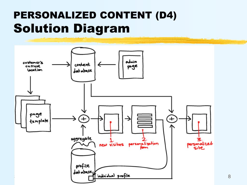 PERSONALIZED CONTENT (D4)