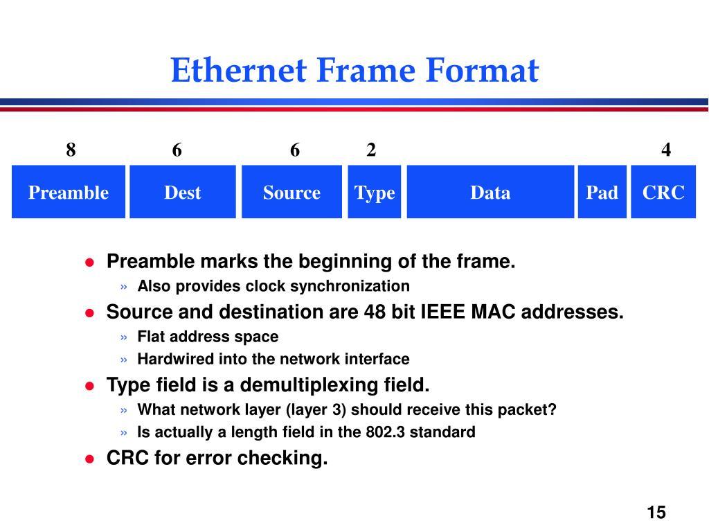 Ethernet Frame Format