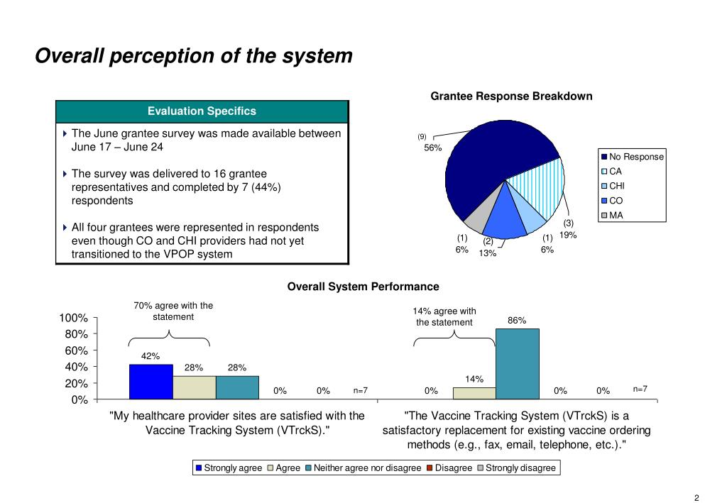 Overall perception of the system