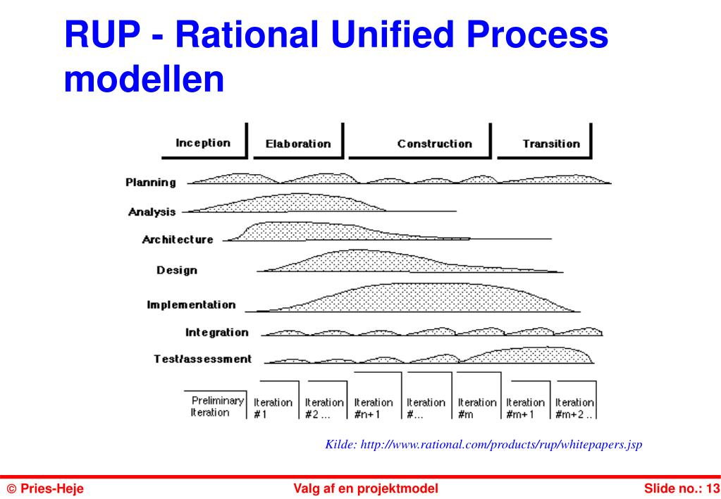 rational unified process rup Stands for rational unified process rup is a software development process from rational, a division of ibm it divides the development process into four distinct.