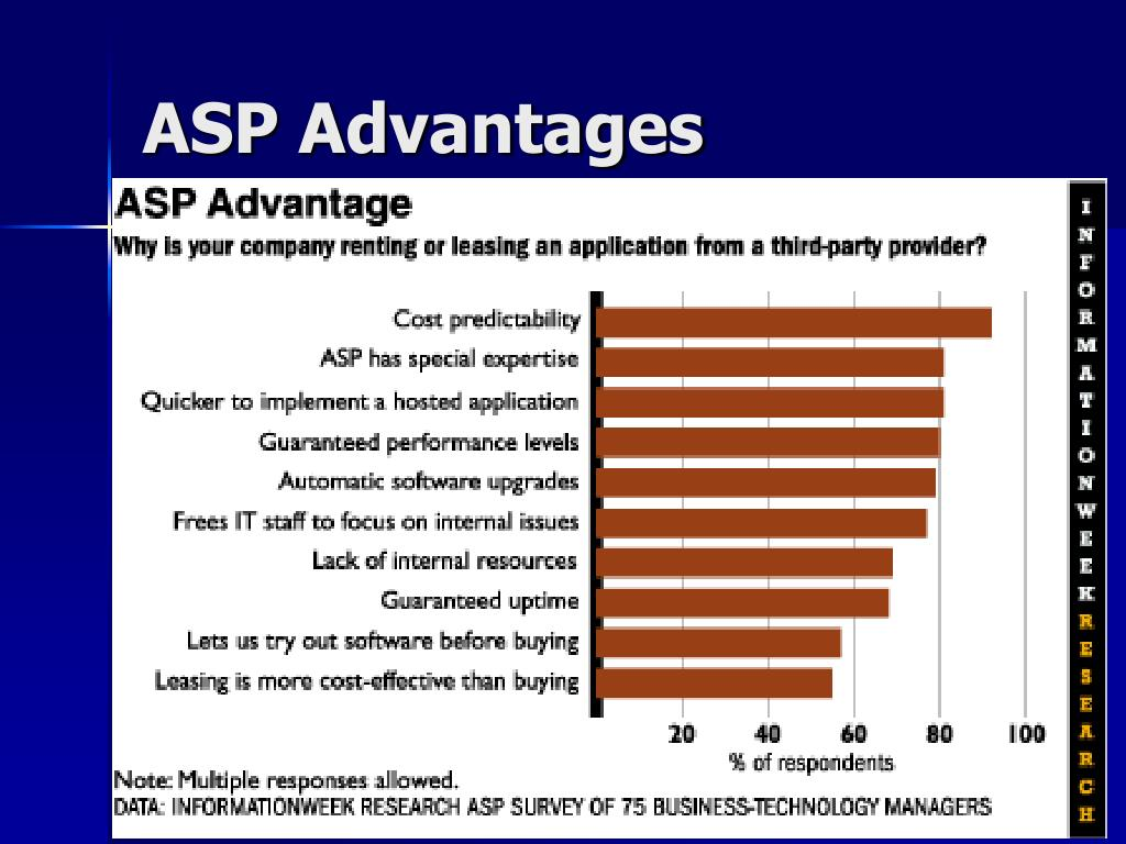 ASP Advantages
