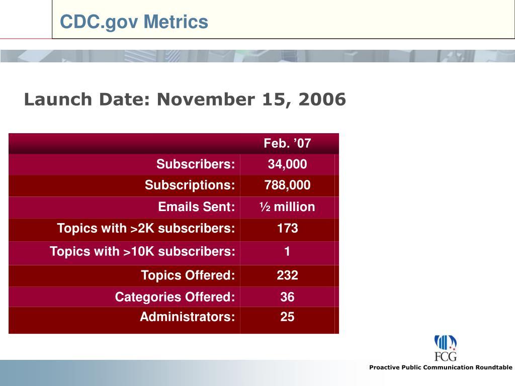 CDC.gov Metrics