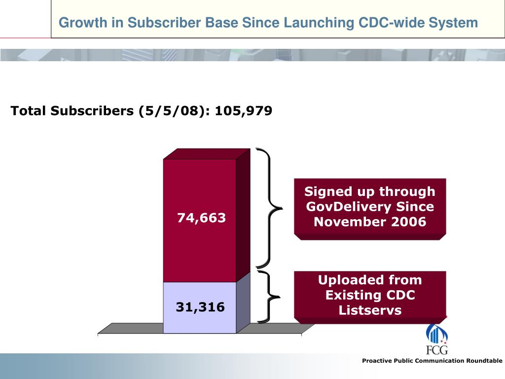 Growth in Subscriber Base Since Launching CDC-wide System