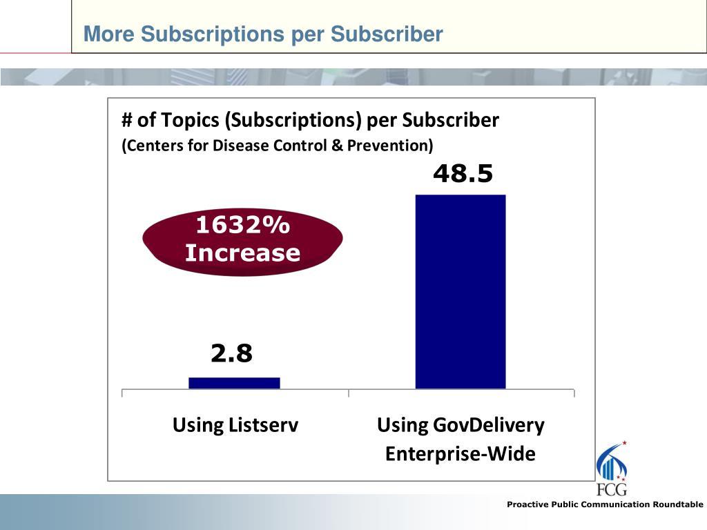 More Subscriptions per Subscriber