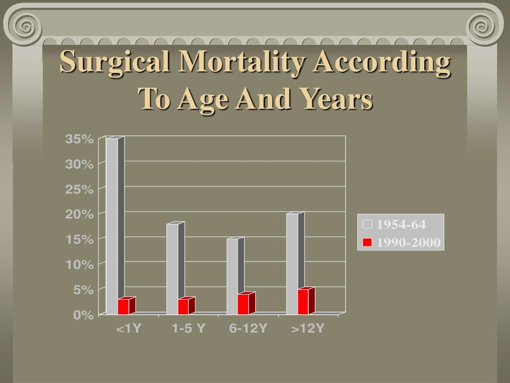 Surgical Mortality According To Age And Years