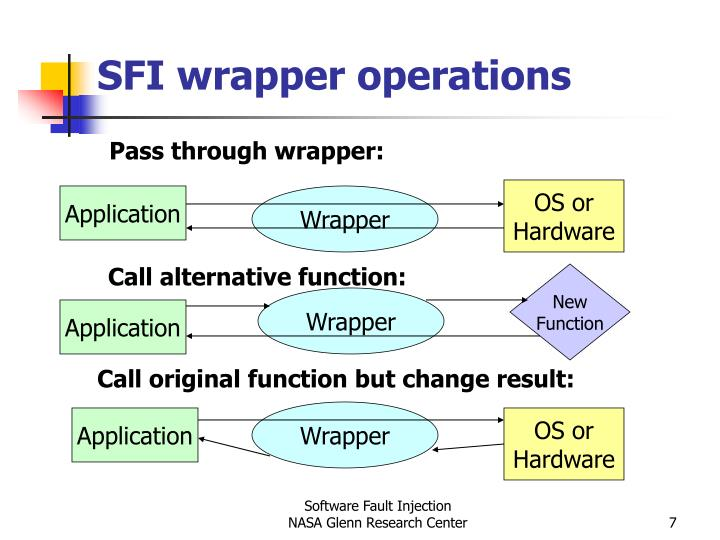 SFI wrapper operations