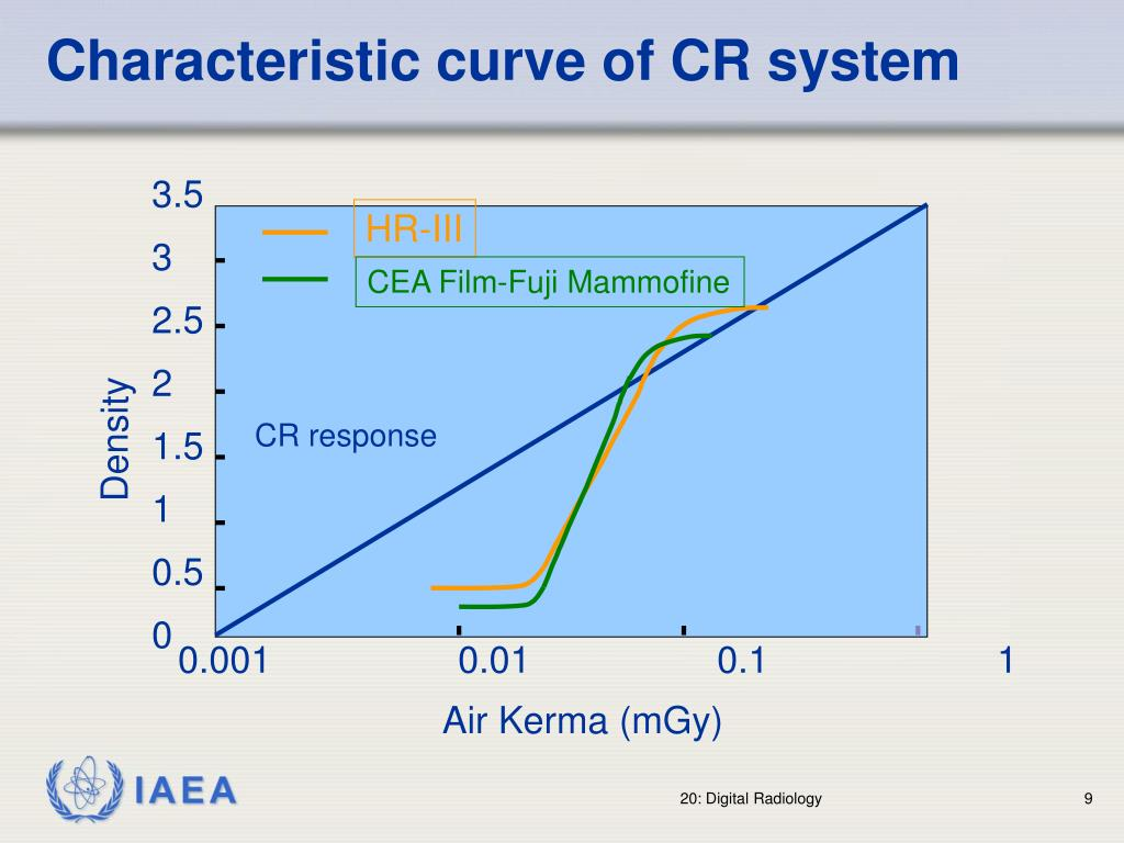 Characteristic curve of CR system