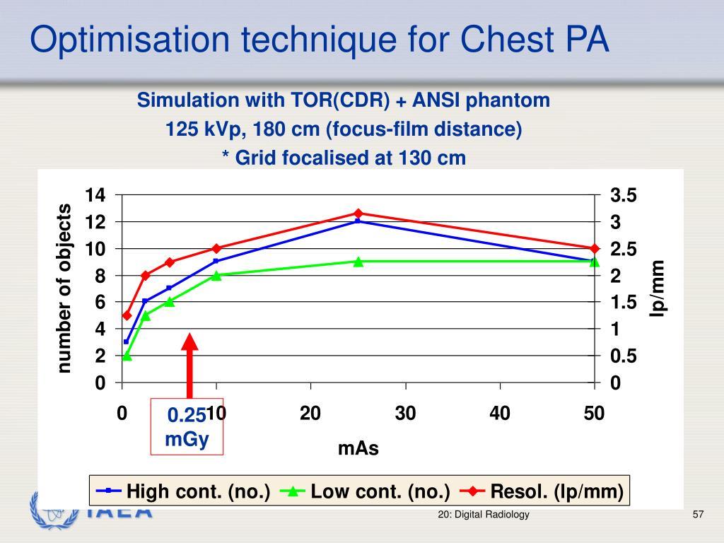 Optimisation technique for Chest PA