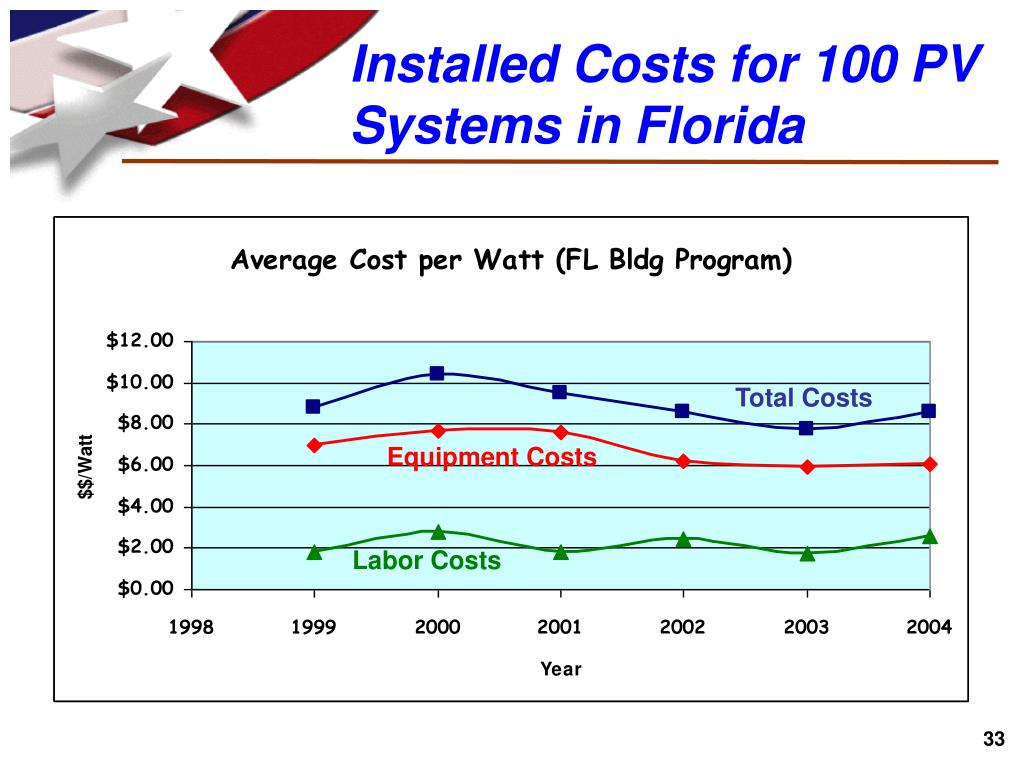 Installed Costs for 100 PV Systems in Florida