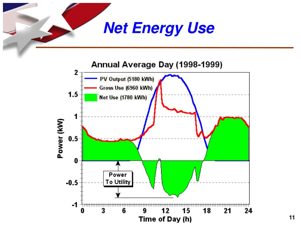 Net Energy Use
