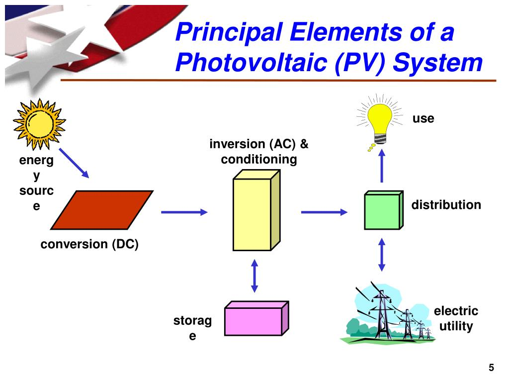 Principal Elements of a Photovoltaic (PV) System