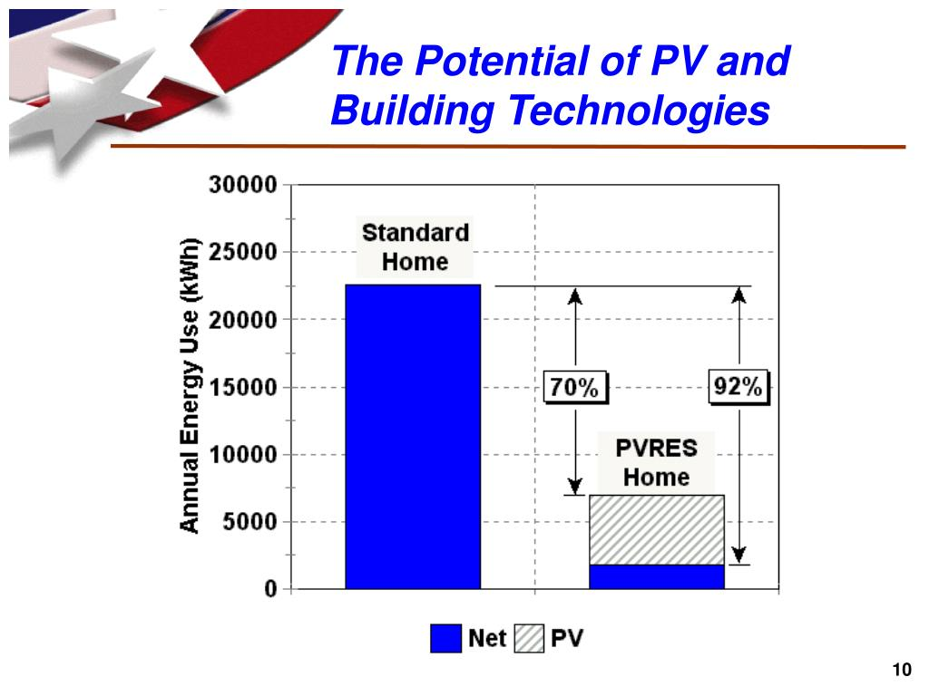 The Potential of PV and Building Technologies