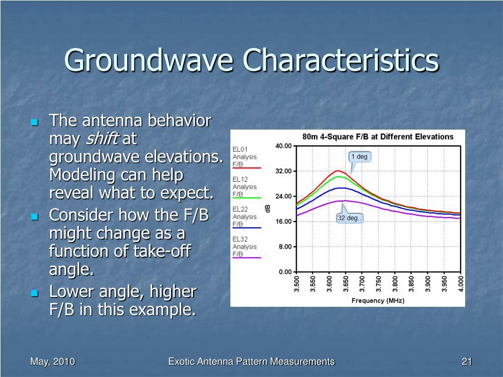Groundwave Characteristics
