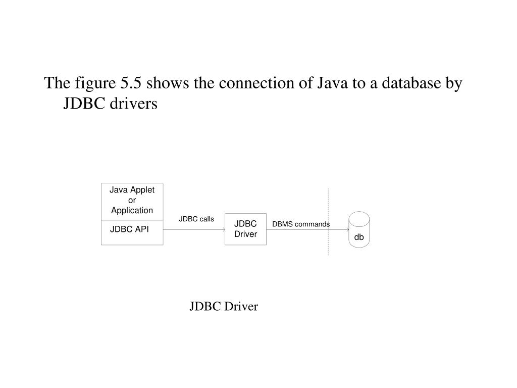 The figure 5.5 shows the connection of Java to a database by JDBC drivers