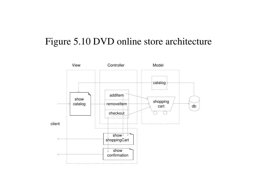 Figure 5.10 DVD online store architecture