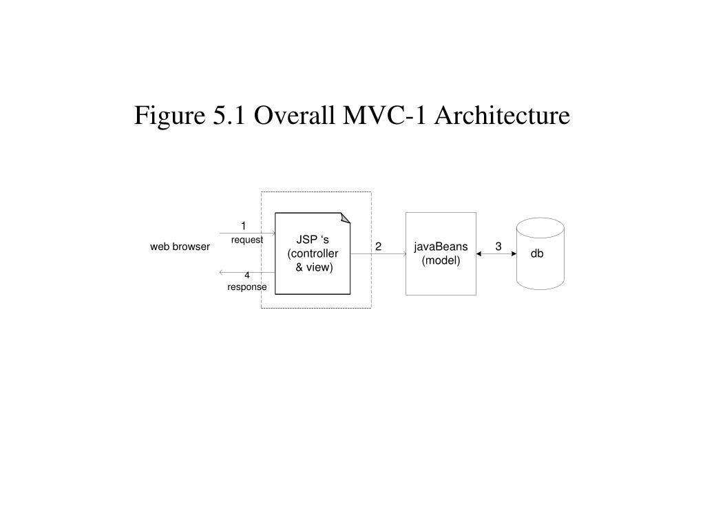 Figure 5.1 Overall MVC-1 Architecture