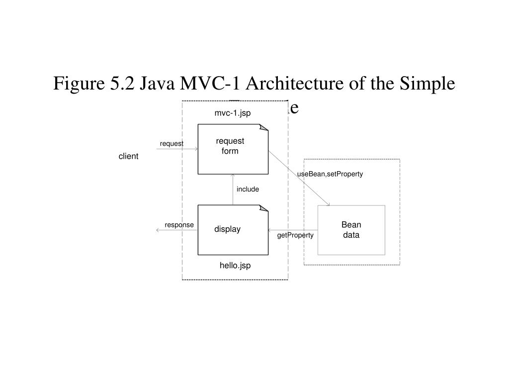 Figure 5.2 Java MVC-1 Architecture of the Simple Example