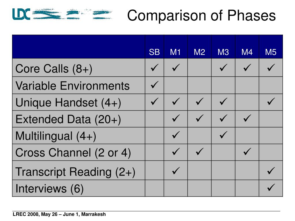 Comparison of Phases