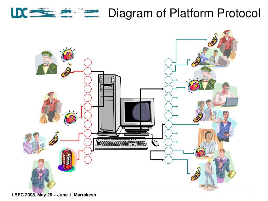 Diagram of Platform Protocol