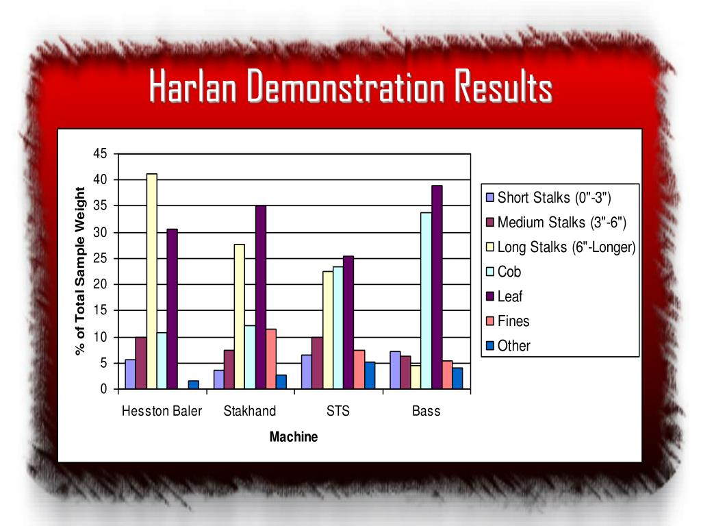 Harlan Demonstration Results