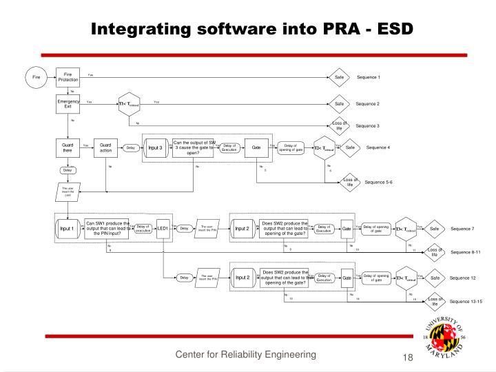 Integrating software into PRA - ESD